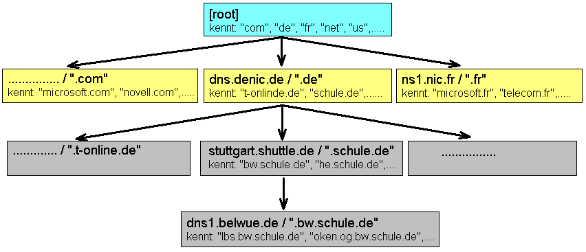 DNS-Server-Hierarchie